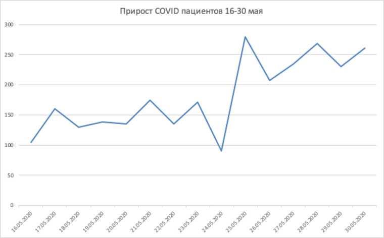Свердловская область на пороге новой вспышки коронавируса