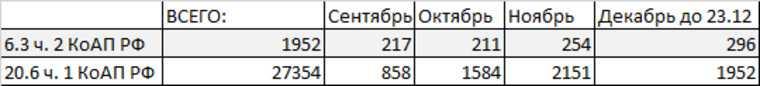 Пермская полиция усилила проверки из-за коронавируса