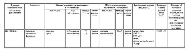 Путин и члены правительства обнародовали свои доходы за 2020 год