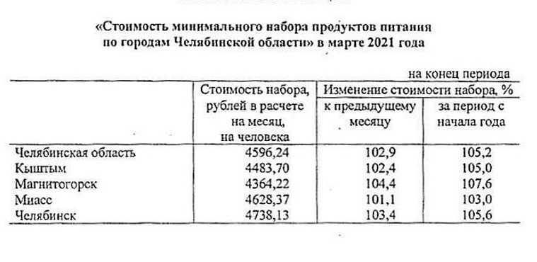 В Челябинской области назвали города с самыми дорогими продуктами. Скрин