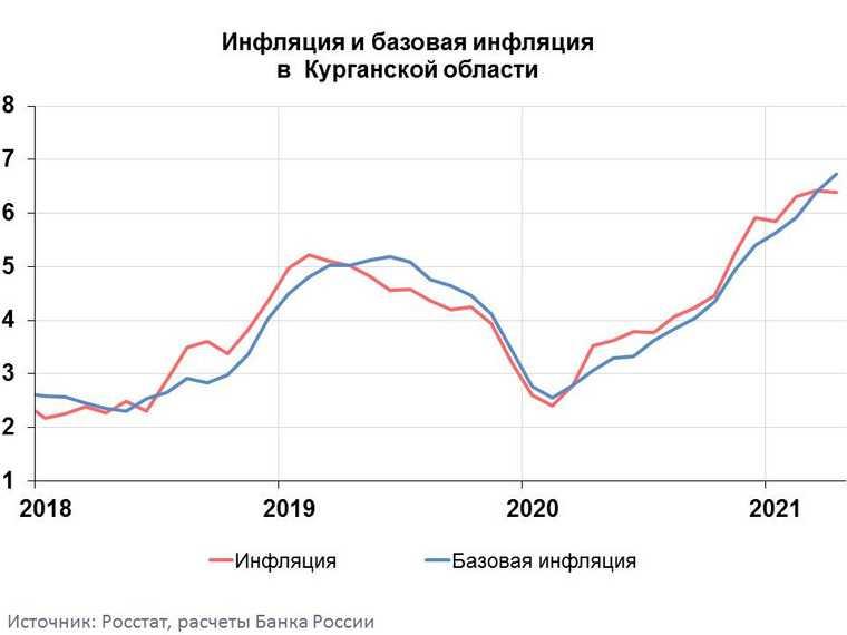 Курганская область лидирует по росту цен в России. Инфографика