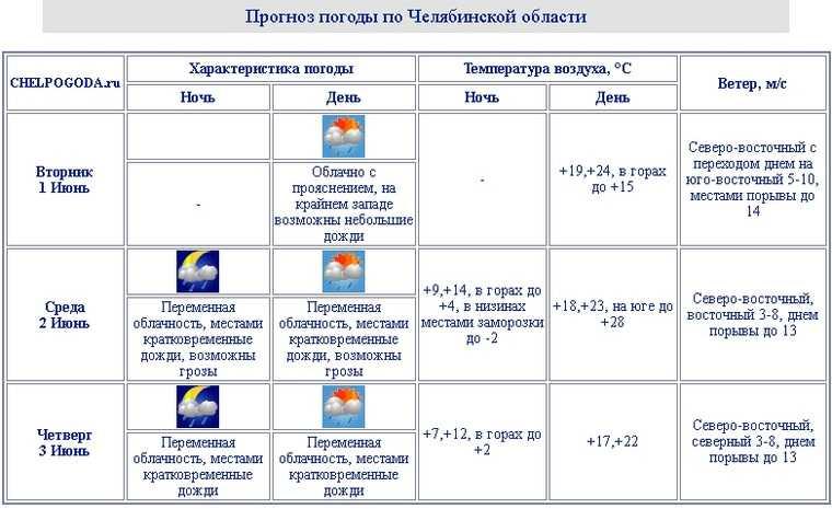На Челябинскую область надвигаются грозы и заморозки. Скрин